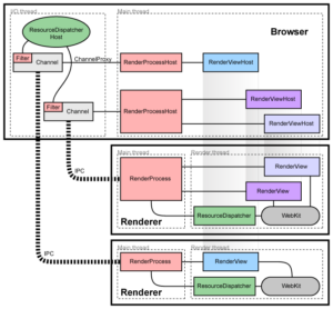 Create Webpage Faster Render Browser #part 1 1