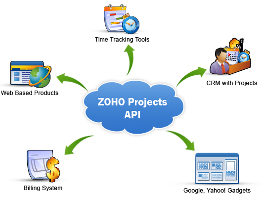 Zoho Project Management Software Performance Review, Managing Your Projects Online Through Cloud 3